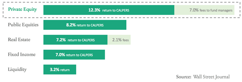 CALPERS-investment-performance-by-asset-class-for-the-previous-20yrs