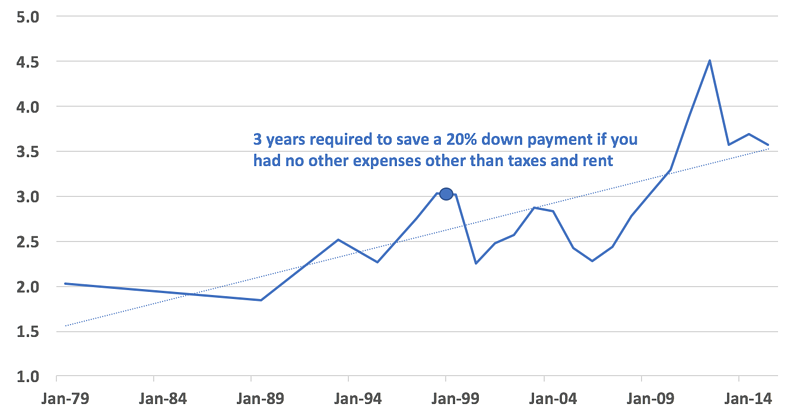Years of After-Tax, After-Rent Income Required to Accumulate a 20 Percent Down Payment