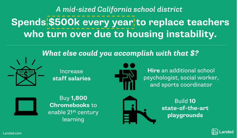 california-school-district-spends