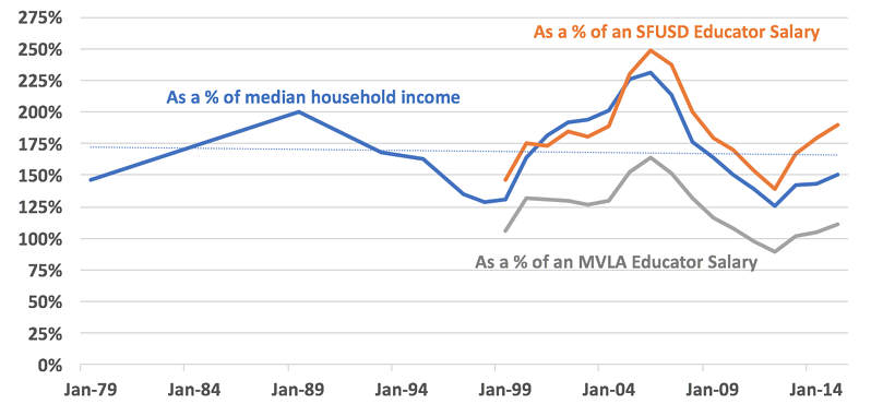 income-required-to-qualify-for-bay-area-home