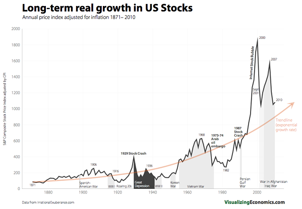 Long-term real growth in U.S. stocks