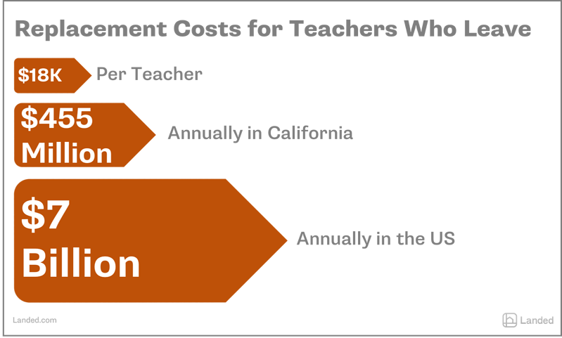 replacement-costs-for-teachers-who-leave